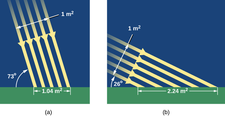 """The Sun's Rays in Summer and Winter. Panel (a), at left, illustrates how sunlight strikes the Earth's surface in Summer. Five parallel yellow arrows, labeled """"1 m2"""", are drawn pointing downward at a 73-degree angle relative to the ground. Where the arrows strike the ground, a scale is drawn spanning the width of the arrows that reads """"1.04 m2"""". In panel (b), at right, illustrates how sunlight strikes the Earth's surface in Winter. The five arrows are now drawn at 26-degrees relative to the ground. Where the arrows strike the ground, a scale is drawn spanning the width of the arrows that reads """"2.24 m2"""". Thus one square meter of sunlight falls on over twice the surface area in winter vs. summer."""