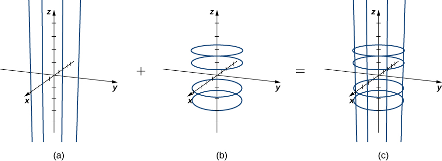Three diagrams in three dimensions. The first shows vertical lines around the origin. The second shows parallel circles all with center at the origin and radius of 1. The third shows the lines and circle. Together, they form the skeleton of a cylinder.