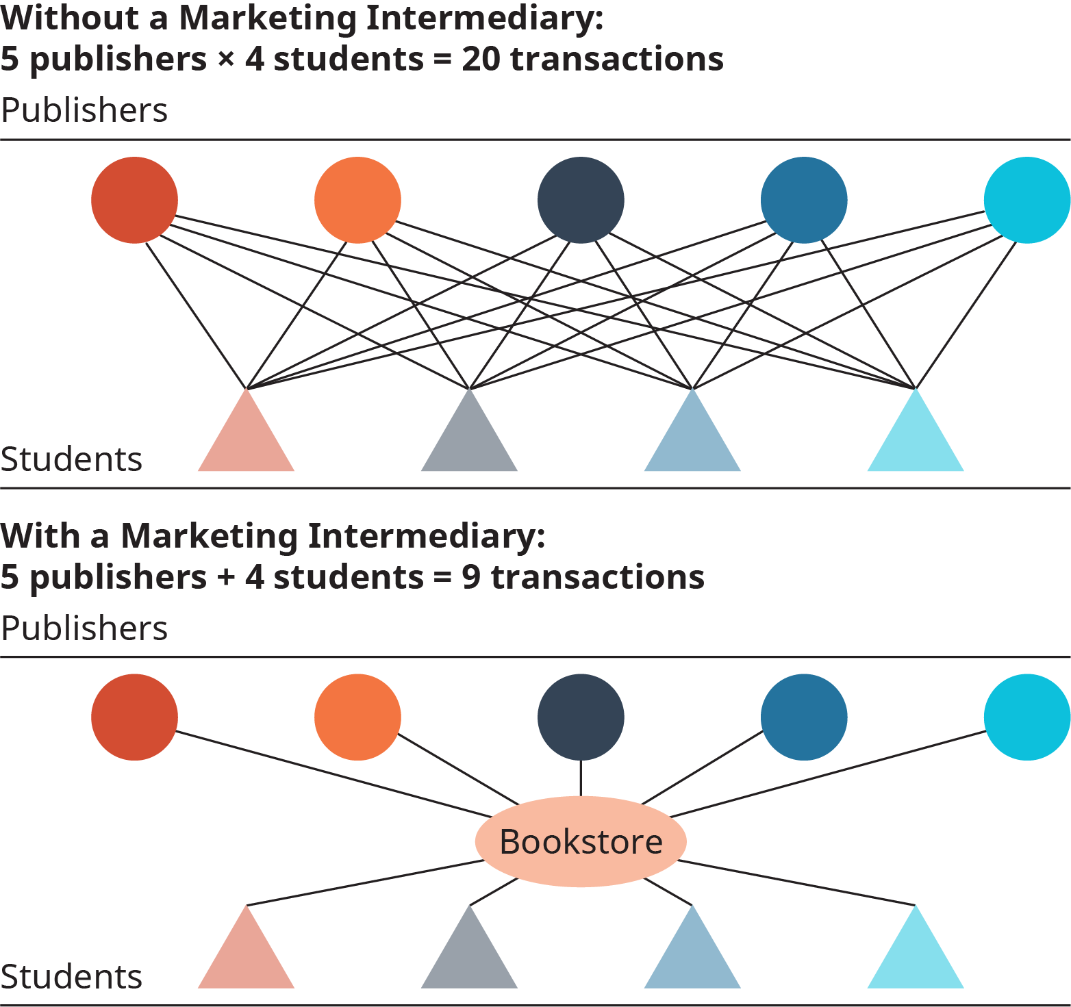 Two diagrams. The first shows transactions between 5 publishers and 4 students without a marketing intermediary. This results in 20 transactions. The second diagram shows 5 transactions between 5 publishers and 4 students with a marketing intermediary (the Bookstore). This results in 9 transactions.