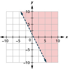 This figure has the graph of a straight dashed line on the x y-coordinate plane. The x and y axes run from negative 10 to 10. A straight dashed line is drawn through the points (0, 1), (1, negative 1), and (2, negative 3). The line divides the x y-coordinate plane into two halves. The top right half is shaded red to indicate that this is where the solutions of the inequality are.