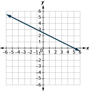 The graph shows the x y coordinate plane. The x and y-axes run from negative 10 to 10. A line passes through the points (negative 1, 3) and (1, 2).
