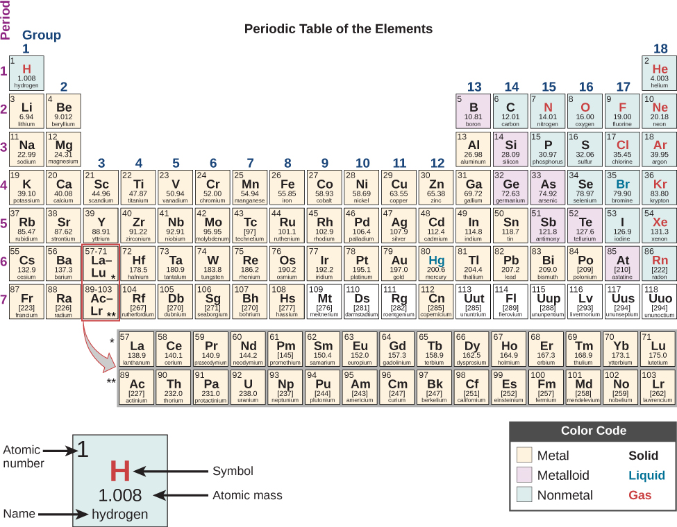Periodic Table Of The Elements The Cosmic Universe Openstax Cnx