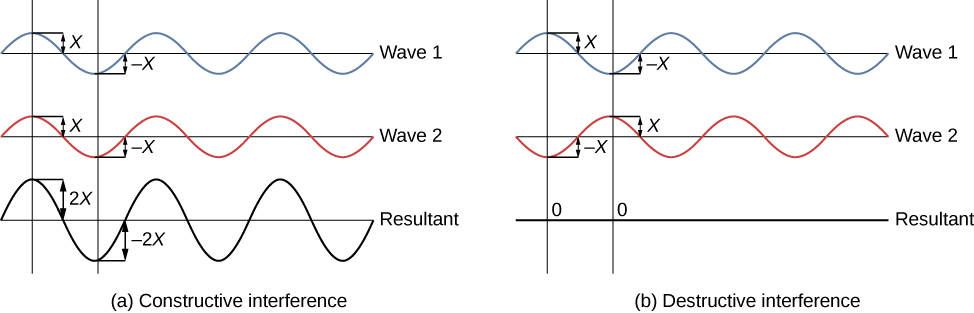 Left picture is a schematic drawing of the constructive interference. Two identical waves are in phase resulting in a wave with the doubled amplitude. Right picture is a schematic drawing of the destructive interference. Two identical waves are out phase - shifted by half a wavelength - resulting in a wave with the zero amplitude.