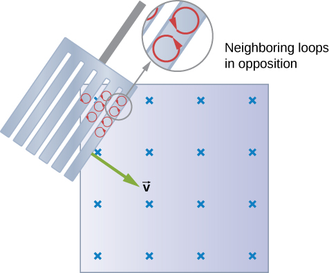 Figure shows a slotted metal plate entering a magnetic field. Small eddy currents rotating in the opposite directions are created when the plate enters the field.