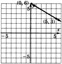 A graph of a line passing through two points coordinates zero, six and five, three.
