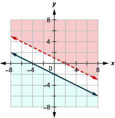 This figure shows a graph on an x y-coordinate plane of 2x + 4y is greater than 4 and y is less than or equal to (-1/2)x - 2. The area to the left or right of each line is shaded different colors. There is no area where the shaded areas overlap. One line is dotted.