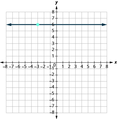 This figure has a graph of a horizontal straight line on the x y-coordinate plane. The x and y-axes run from negative 10 to 10. The line goes through the points (0, 6), (1, 6), and (2, 6).