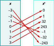 """This figure shows two table that each have one column. The table on the left has the header """"x"""" and lists the numbers negative 3, negative 2, negative 1, 0, 1, 2, and 3. The table on the right has the header """"x to the fifth power"""" and lists the numbers 0, 1, 32, 243, negative 1, negative 32, and negative 243. There are arrows starting at numbers in the x table and pointing towards numbers in the x to the fifth power table. The first arrow goes from negative 3 to negative 243. The second arrow goes from negative 2 to negative 32. The third arrow goes from negative 1 to 1. The fourth arrow goes from 0 to 0. The fifth arrow goes from 1 to 1. The sixth arrow goes from 2 to 32. The seventh arrow goes from 3 to 243."""