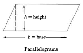 Parallelograms, a four-sided polygon with diagonal sides in the same direction have a height, h, measured as the distance from the bottom to top, and a base, b, measured as the width of the horizontal side.