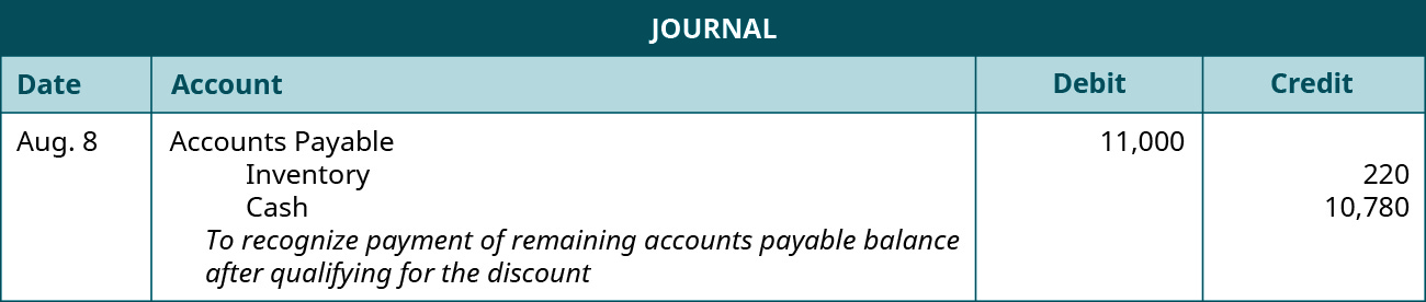 "A journal entry is made on August 8 and shows a Debit to Accounts payable for $11,000, a credit to Inventory for $220, and a credit to Cash for $10,780 with the note ""To recognize payment of remaining accounts payable balance after qualifying for the discount."""