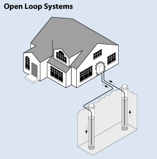 Diagram of an Open Pond Geothermal System