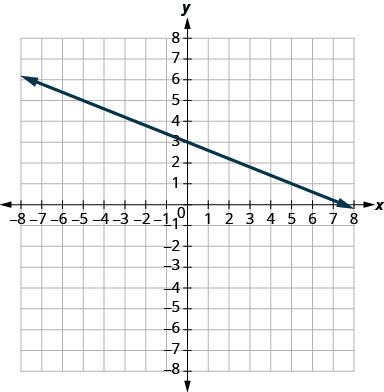 The figure shows a line graphed on the x y-coordinate plane. The x-axis of the plane runs from negative 10 to 10. The y-axis of the plane runs from negative 10 to 10. The line goes through the points (0,3) and (1,5).
