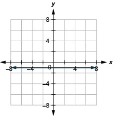 The figure shows a horizontal straight line graphed on the x y-coordinate plane. The x and y axes run from negative 8 to 8. The line goes through the points (negative 2, negative 1), (0, negative 1), and (1, negative 1).