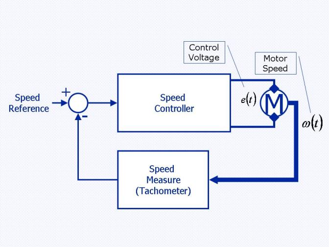 Speed control of brushless dc motor Project topic ~ Projects topics