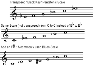 Figure 9 (BluesScale.png)