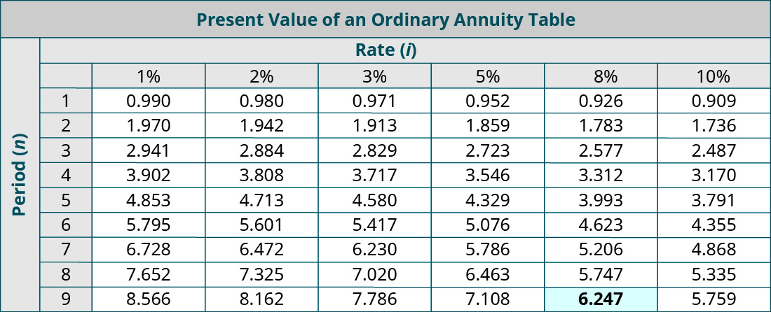 Present Value of an Ordinary Annuity Table. Columns represent Rate (i), and rows represent Periods (n). Period, 1%, 2%, 3%, 5%, 8%, 10% respectively: 1, 0.990, 0.980, 0.971, 0.952, 0.926, 0.909; 2, 1.970, 1.942, 1.913, 1,859, 1.783, 1.736; 3, 2.941, 2.884, 2.829, 2.723, 2.577, 2.487; 4, 3.902, 3.808, 3.717, 3.546, 3.312, 3,170; 5, 4.853, 4.713, 4.580, 4.329, 3.993, 3.791; 6, 5.795, 5.601, 5.417, 5.076, 4.623, 4.355; 7, 6.728, 6.472, 6.230, 5.786, 5.206, 4.868; 8, 7.652, 7.325, 7.020, 6.463, 5.747, 5.335; 9, 8.566, 8.162, 7.786. 7.108, 6.247 (highlighted), 5.759.