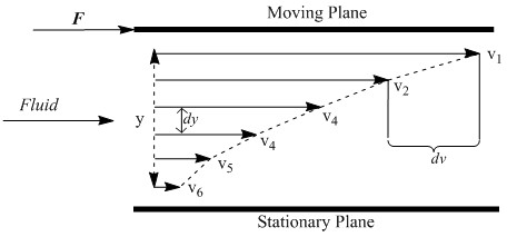 Fluid dynamics as one plane moves relative to a stationary plane through a liquid. The moving plane has area A and requires force F to overcome the fluid's internal resistance.