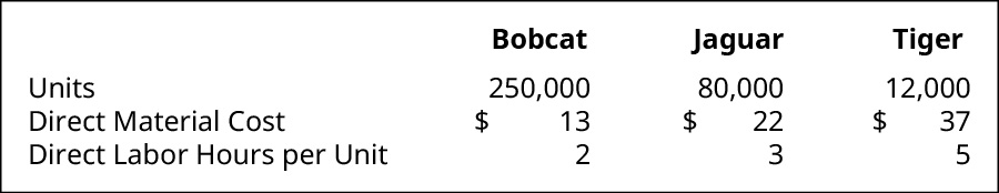 The information for Bobcat, Jaguar, and Tiger, respectively. Units: 250,000, 80,000, 12,000. Direct Material Cost: $13, $22, $37. Direct Labor Hours per Unit 2, 3, 5.