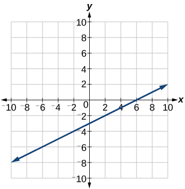 Graph of the linear function with the points (6,0) and (0,-3) labeled with a slope of ½.