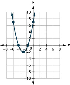 This figure shows an upward-opening parabola on the x y-coordinate plane. It has a vertex of (negative 3, negative 2) and other points of (negative 5, 2) and (negative 1, 2).