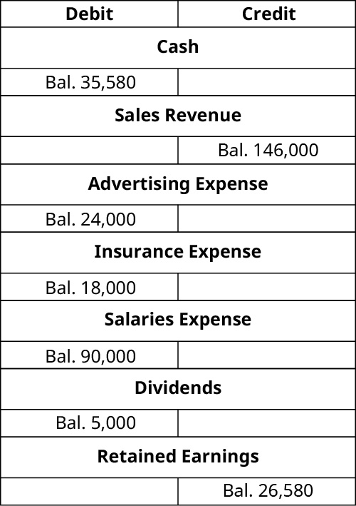 T-Accounts. Cash debit balance 35,580. Revenue Earned credit balance 146,000. Advertising expense debit balance 24,000. Insurance Expense debit balance 18,000. Salaries Expense debit balance 90,000. Dividends debit balance 5,000. Retained Earnings credit balance 26,580.