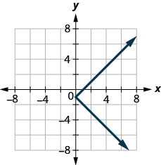 The figure has a sideways absolute value function graphed on the x y-coordinate plane. The x-axis runs from negative 6 to 6. The y-axis runs from negative 6 to 6. The line bends at the point (0, negative 1) and goes to the right. The line goes through the points (1, 0), (1, negative 2), (2, 1), and (2, negative 3).