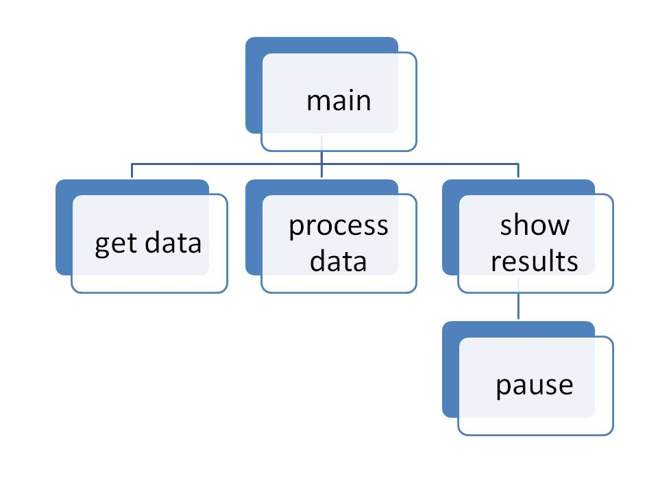 Chart For a Program That