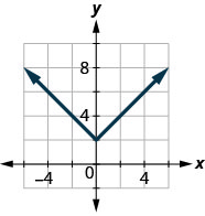 The figure has an absolute value function graphed on the x y-coordinate plane. The x-axis runs from negative 6 to 6. The y-axis runs from negative 2 to 10. The vertex is at the point (0, 2). The line goes through the points (negative 1, 3) and (1, 3).