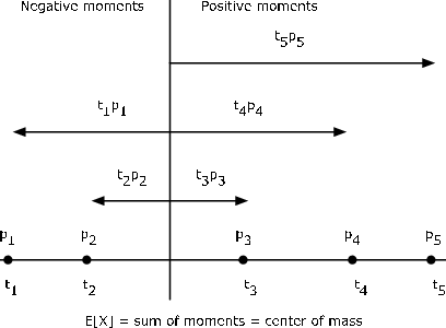 Figure 1 is a drawing of the moment of a probability distribution about the origin. The expected value of X, E[X], is equal to the sum of the moments, which is equal to the center of mass. The drawing shows one major horizontal line split in half by one major vertical line. As a title, the top of the drawing reads Negative Moments to the left of the vertical line, and Positive Moments to the right, which are meant to distinguish the arrows and labels in the drawing. On the horizontal line are five black dots, two to the left of the vertical line and three to the right. Below the corresponding dots are the corresponding labels: t_1, t_2, t_3, t_4, and t_5. Above the black dots are the following labels: p_1, p_2, p_3, p_4, and p_5. Above the horizontal line is another smaller horizontal line with arrows pointing in both directions. The label for the arrow pointing to the left is t_2 p_2, and the label for the arrow on the left is t_3 p_3. A longer horizontal line sits further up on the drawing, which also has arrows pointing in both directions. and intersects the same vertical line. The arrows are approximately twice as long as the two arrows below. The label for the arrow pointing to the left is t_1 p_1, and the label for the arrow to the left is t_4 p_4. finally, there is one horizontal line extending only to the right of the vertical line, with an arrow pointing to the right. This line is longer in this direction than any of the arrows that sit below it pointing to the right. The arrow is labeled t_5 p_5.