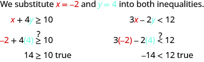 """This figure says, """"We substitute x = -2 and y = 4 into both inequalities. The first inequality, x + 4 y is greater than or equal to 10 becomes -2 plus 4 times 4 is greater than or less than 10 or 14 is great than or less than 10 which is true. The second inequality, 3x – 2y is less than 12 becomes 3 times -2 – 2 times 4 is less than 12 or  -14 is less than 12 which is true."""