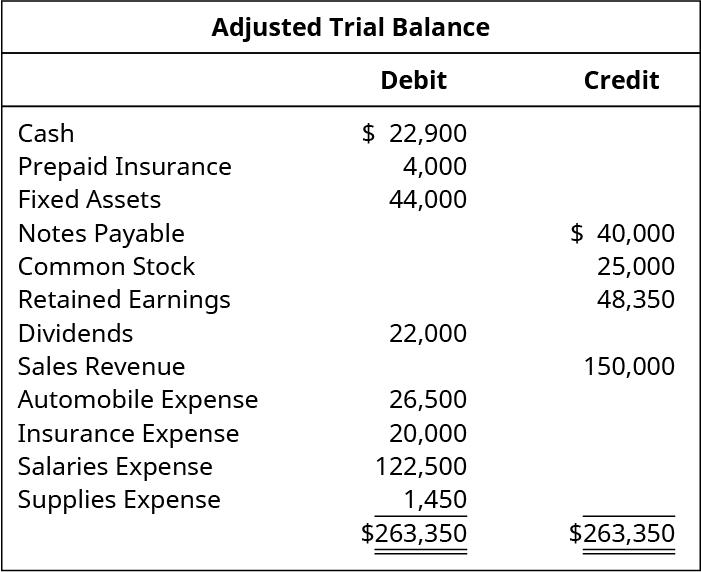 Adjusted Trial Balance. Cash 22,900 debit. Prepaid insurance 4,000 debit. Fixed assets 44,000 debit. Notes payable 40,000 credit. Common stock 25,000 credit. Retained earnings 48,350 credit. Dividends 22,000 debit. Sales revenue 150,000 credit. Automobile expense 26,500 debit. Insurance expense 20,000. Salaries expense 122,500. Supplies expense 1,450. Debit total 263,350, credit total 263,350.