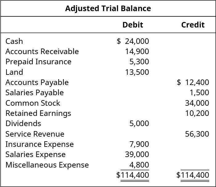 Adjusted Trial Balance. Cash 24,000 debit. Accounts receivable 14,900 debit. Prepaid insurance 5,300 debit. Land 13,500 debit. Accounts payable 12,400 credit. Salaries payable 1,500 credit. Common stock 34,000 credit. Retained earnings 10,200 credit. Dividends 5,000 debit. Service Revenue 56,300 credit. Insurance expense 7,900 debit. Salaries expense 39,000 debit. Miscellaneous expense 4,800 debit. Total debits and total credits 114,400.