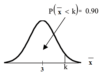 Normal distribution curve graph with a vertical upward line at point k on the x-axis. The probability area under the curve before k is equal to 0.90. k is equal to the 90th percentile.