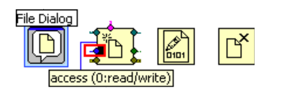 A row of four icons. The first icon is highlighted blue and labeled 'File Dialog'. Underneath the first icon is a blue box with the word 'access (0:read/write)' contained in it. A line connects that blue box to the second icon. The second icon is colored with little diamonds of different colors along the border of the icon.