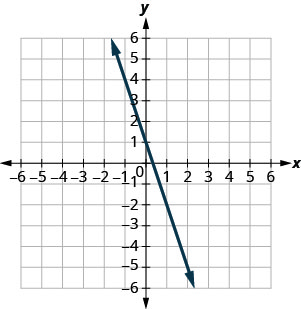 The figure shows a line graphed on the x y-coordinate plane. The x-axis of the plane runs from negative 10 to 10. The y-axis of the plane runs from negative 10 to 10. The line goes through the points (0,1) and (1, negative 2).