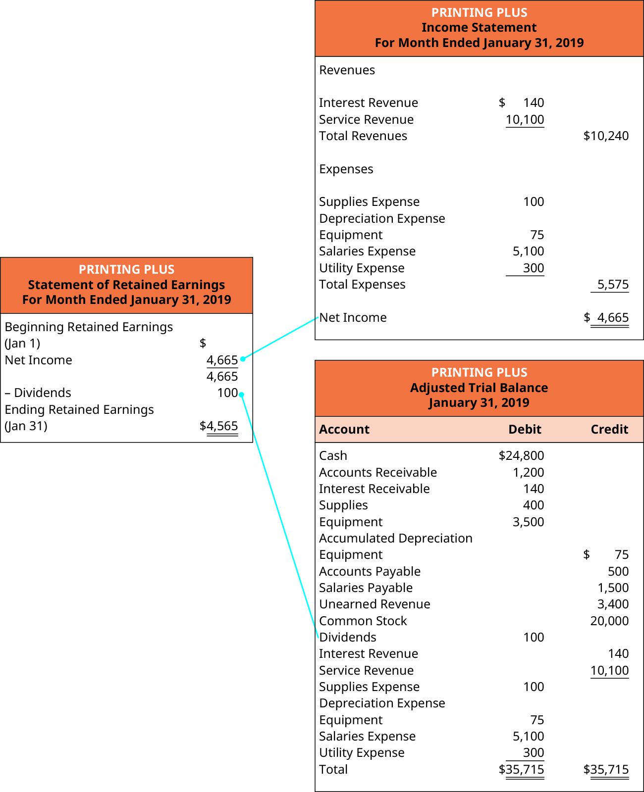 Printing Plus, Statement of Retained Earnings, For Month Ended January 31, 2019. Beginning Retained Earnings (January 1) $0. Plus Net Income 4,665. Minus Dividends (100). Ending Retained Earnings (January 31) $4,565. To the right of the Statement of Retained Earnings is the Printing Plus Income Statement with a line from Net Income to Net Income on the Statement of Retained Earnings. Below the Income Statement is the Printing Plus Adjusted Trial Balance with a line from Dividends to Dividends on the Statement of Retained Earnings. Printing Plus, Income Statement, For the Month Ended January 31, 2019. Revenues: Interest Revenue $140; Service Revenue 10,100; Total Revenues $10,240. Expenses: Supplies Expense 100; Depreciation Expense: Equipment 75; Salaries Expense 5,100; Utility Expense 300; Total Expenses 5,575. Net Income $4,665. Printing Plus, Adjusted Trial Balance, January 31, 2019. Debit accounts: Cash $24,800; Accounts Receivable 1,200; Interest Receivable 140; Supplies 400; Equipment; 3,500; Dividends 100; Supplies Expense 100; Equipment 75; Salaries Expense 5,100; Utility Expense 300; Total Debit $35,715. Credit accounts; Equipment $75; Accounts Payable 500; Salaries Payable 1,500; Unearned Revenue 3,400; Common Stock 20,000; Interest Revenue 140; Service Revenue 10,100; Total Credit $35,715.