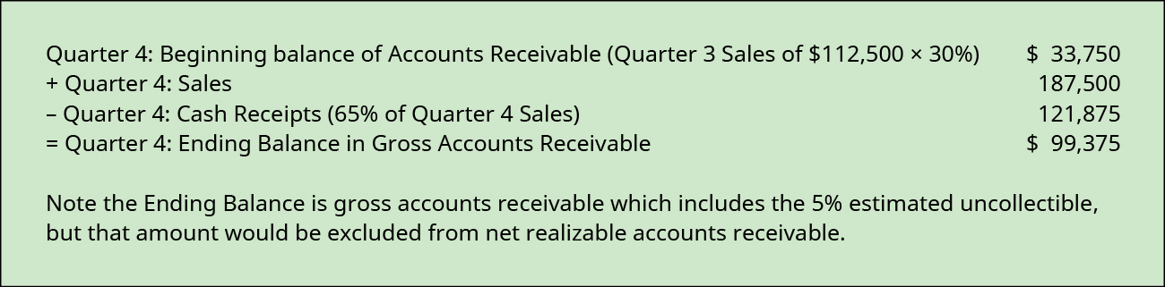 Quarter 4: Beginning balance of Accounts Receivable (Q 3 sales of $112,500 times 35% plus Q 2 sales of 70,000 times 5% plus Q 1 sales of 70,000 times 5%) $46,375 plus Quarter 4 sales 187,500 less Quarter 3 cash receipts (65% of quarter 4 sales equals 121,875 and 30% of quarter 3 sales equals 33,750) 155,625 equals Quarter 4 ending balance in gross accounts receivable 78,250.