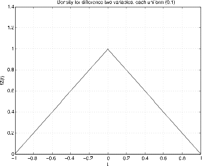 Figure one is a density graph. It is titled, Density for difference two variables, each uniform (0, 1). The horizontal axis of the graph is labeled, t, and the vertical graph is labeled fZ(t). The plot of the density is triangular, beginning at (-1, 0), and increasing at a constant slope to point (0, 1). The graph continues after this point downward with a constant negative slope to point (1, 0).