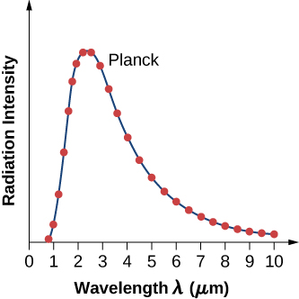 Graph shows the variation of radiation intensity with wavelength. Experimental data, red dots, show the maximum around 2 – 3 micrometers. Planck fit, line, perfectly matches experimental data.