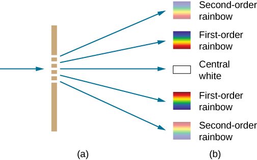 Figure shows a vertical line on the left. This has five grooves. A ray enters from the left and five rays emerge from the right, one from each groove. These point to squares which are labeled, from top to bottom: second order rainbow, first order rainbow, central white, first order rainbow, second order rainbow. The first order rainbows shown in the squares are brighter than the second order rainbows.