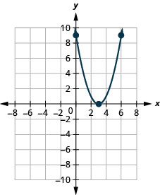 This figure shows an upward-opening parabola on the x y-coordinate plane. It has a vertex of (3, 0) and other points of (2, 1) and (4,1).