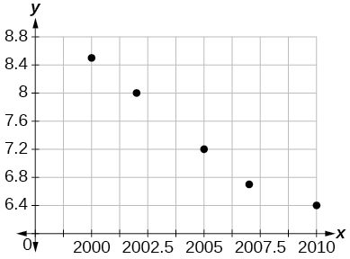 Scatterplot with a collection of points: (2000,8.5); (2002,8); (2005,7.2); (2007,6.7); and (2010,6.4). The data appears linear