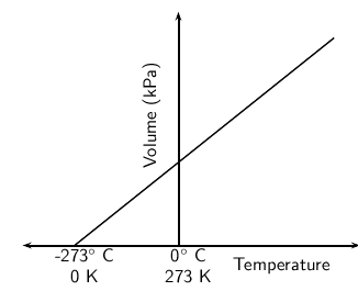 Thermal Properties and Ideal Gases: Boyle's law and Charle's law