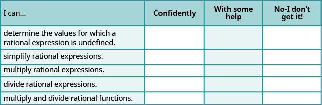 """This table has four columns and six rows. The first row is a header and it labels each column, """"I can…"""", """"Confidently,"""" """"With some help,"""" and """"No-I don't get it!"""" In row 2, the I can was determine the values for which a rational expression is undefined. In row 3, the I can was simplify rationale expressions. In row 4, the I can was multiply rational expressions. In row 5, the I can was divide rational expressions. In row 6, the I can was multiply and divide rational functions. There is the nothing in the other columns."""