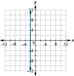 The figure shows the graph of a straight vertical line on the x y-coordinate plane. The x and y axes run from negative 12 to 12. The line goes through the points (negative 2, negative 3), (negative 2, negative 2), (negative 2, negative 1), (negative 2, 0), (negative 2, 1), (negative 2, 2), and (negative 2, 3).