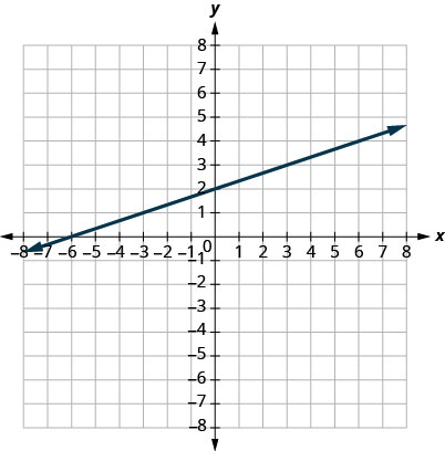 This figure shows a straight line graphed on the x y-coordinate plane. The x and y-axes run from negative 8 to 8. The line goes through the points (negative 6, 0), (negative 3, 1), (0, 2), (3, 3), (6, 4), and (9, 5).