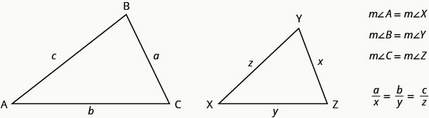 The above figure shows to similar triangles. The larger triangle labeled A B C. The length of A to B is c, The length of B to C is a. The length of C to A is b. The larger triangle is labeled X Y Z. The length of X to Y is z. The length of Y to Z is x. The length of X to Z is y. To the right of the triangles, it states that measure of corresponding angle A is equal to the measure of corresponding angle X, measure of corresponding angle B is equal to the measure of corresponding angle Y, and measure of corresponding angle C is equal to the measure of corresponding angle Z. Therefore, a divided by x equals b divided by y equals c divided by z.