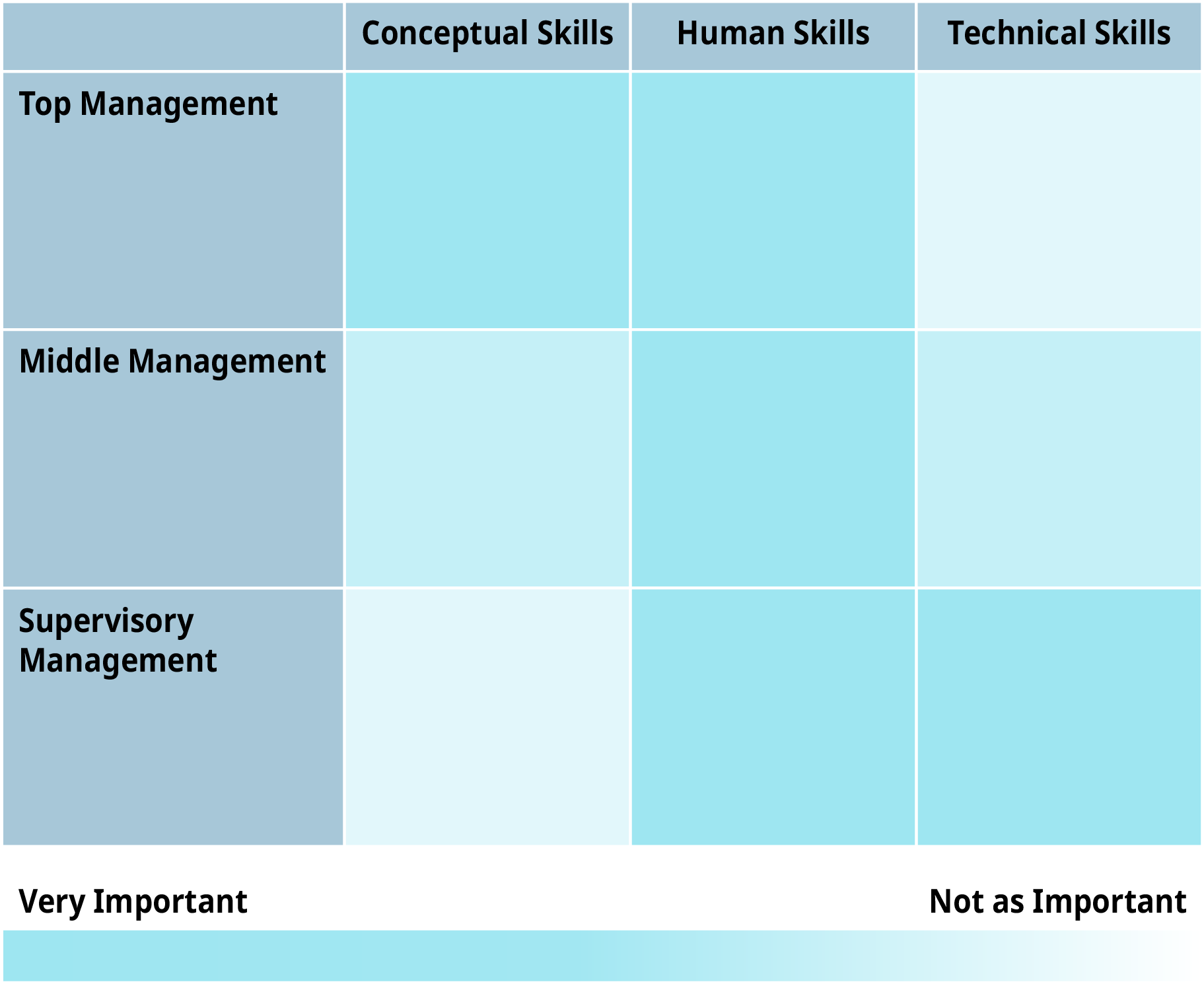 From left to right, the first column is conceptual skills. The second column is human skills. The third column is technical skills. From top to bottom, the first row is top management. The second row is middle management. The bottom row is supervisory management. At the bottom of the table, at the left hand side, is labeled as very important. On the bottom of the right side of the table is labeled as not as important.
