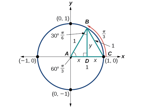 Graph of circle with an isosceles triangle inscribed that has been divided in half.  The resulting triangle has a radius of 1 and a height of y.  The two bases for the triangles each have a length of x.