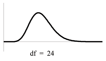 Example of a nonsymmetrical and skewed to the right, the peak is closer to the left and more values are in the tail on the right, chi-square curve which has a different df from the graph on the left.